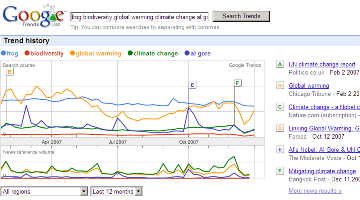 Google Trends fortalece keywords de tu web
