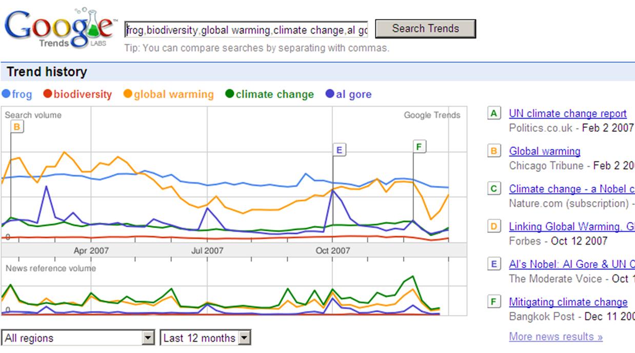 Google Trends fortalece keywords de tu web